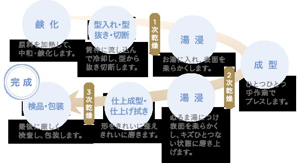 { ひとつの石けんができるまでの工程 }