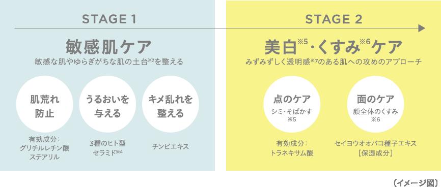 STAGE1 敏感肌ケア STAGE2 美白・くすみケア イメージ図